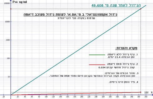 שרטוט 2- גירסה עברית -עליה ליניארית לעומת אקספוננציאלית