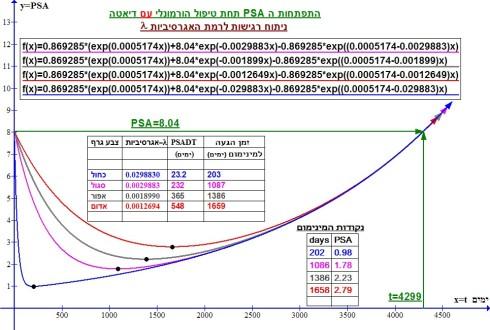 שרטוט 7 -התפתחות ה PSA תחת טיפול הורמונלי עם דיאטה.